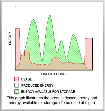 Gippsland Solar Power